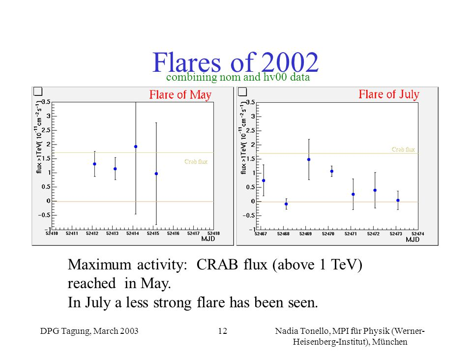 DPG Tagung, March 2003Nadia Tonello, MPI für Physik (Werner- Heisenberg-Institut), München 12 Flares of 2002 Maximum activity: CRAB flux (above 1 TeV) reached in May.