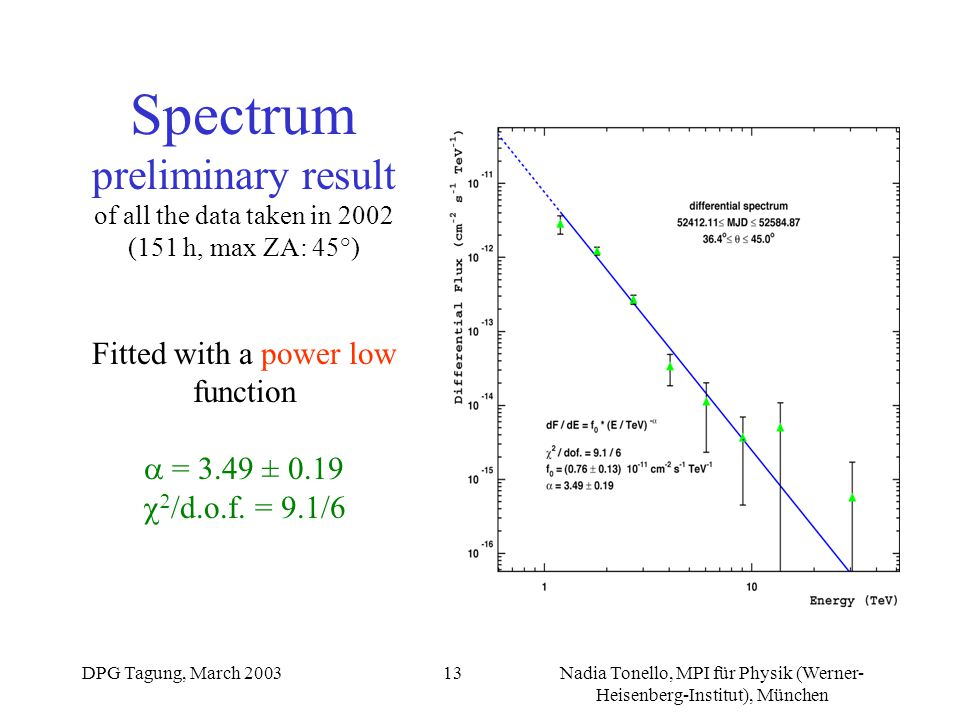 DPG Tagung, March 2003Nadia Tonello, MPI für Physik (Werner- Heisenberg-Institut), München 14 Spectrum preliminary result of all the data taken in 2002 (151 h, max ZA: 45°) Fitted with a power low function with a fixed cutoff at E c = 2.4 TeV  = 2.54 ± 0.21   /d.o.f.