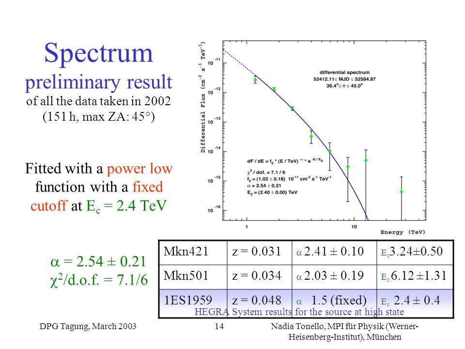 DPG Tagung, March 2003Nadia Tonello, MPI für Physik (Werner- Heisenberg-Institut), München 14 Spectrum preliminary result of all the data taken in 200
