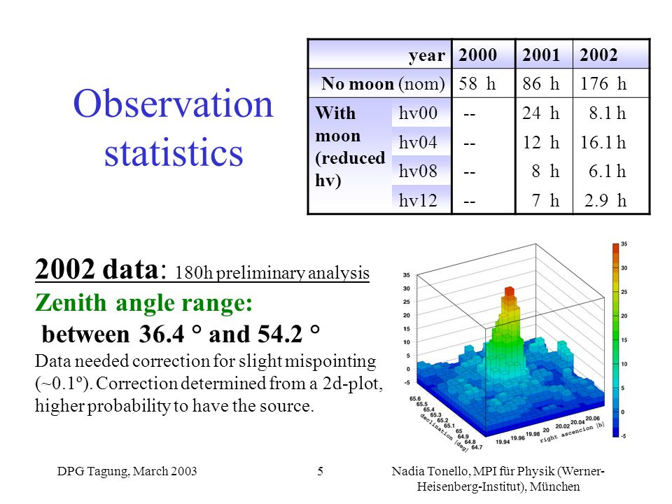 DPG Tagung, March 2003Nadia Tonello, MPI für Physik (Werner- Heisenberg-Institut), München 6 Analysis method gamma/hadron separation using dynamical cuts (determined from real on and off data ): DIST (SIZE,  ) WIDTH (SIZE, DIST,  ) LENGTH (SIZE, DIST,  ) N of events before cuts: 1 661 840 N of events after cuts: 7565 Center of the camera