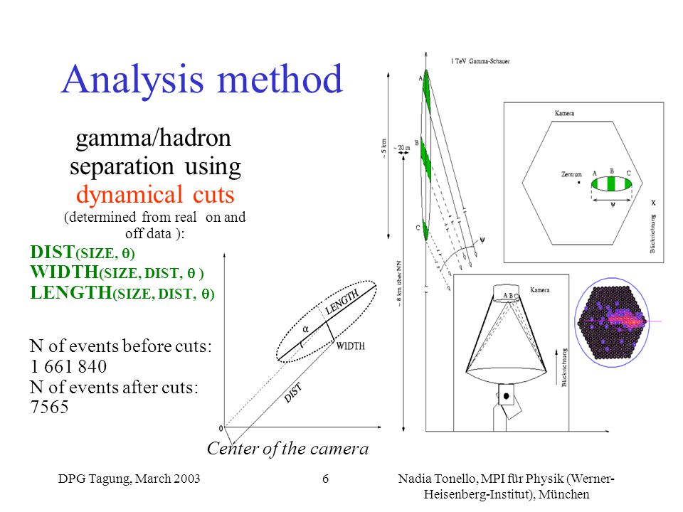 DPG Tagung, March 2003Nadia Tonello, MPI für Physik (Werner- Heisenberg-Institut), München 6 Analysis method gamma/hadron separation using dynamical c