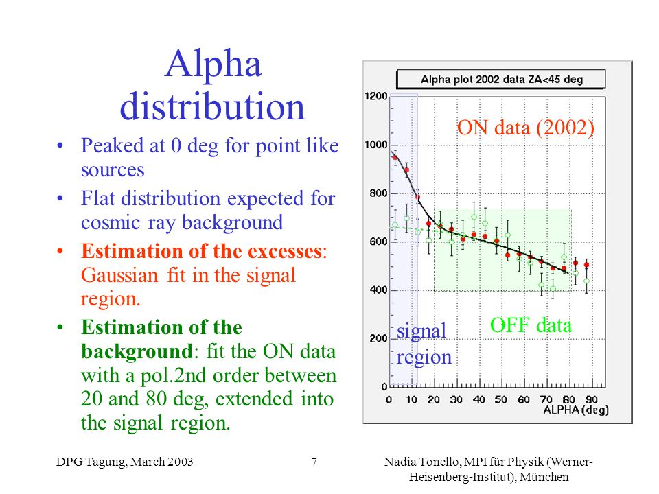 DPG Tagung, March 2003Nadia Tonello, MPI für Physik (Werner- Heisenberg-Institut), München 7 OFF data ON data (2002) signal region Alpha distribution Peaked at 0 deg for point like sources Flat distribution expected for cosmic ray background Estimation of the excesses: Gaussian fit in the signal region.
