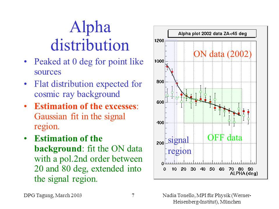 DPG Tagung, March 2003Nadia Tonello, MPI für Physik (Werner- Heisenberg-Institut), München 7 OFF data ON data (2002) signal region Alpha distribution