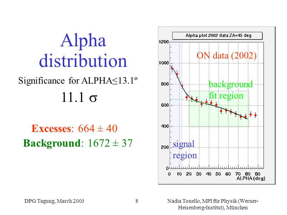 DPG Tagung, March 2003Nadia Tonello, MPI für Physik (Werner- Heisenberg-Institut), München 8 ON data (2002) signal region background fit region Alpha distribution Significance for ALPHA≤13.1º 11.1  Excesses: 664 ± 40 Background: 1672 ± 37