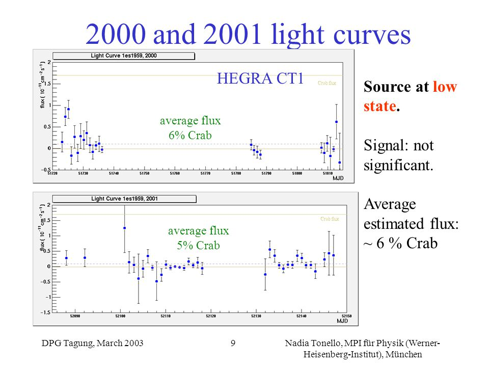 DPG Tagung, March 2003Nadia Tonello, MPI für Physik (Werner- Heisenberg-Institut), München 9 2000 and 2001 light curves Source at low state. Signal: n