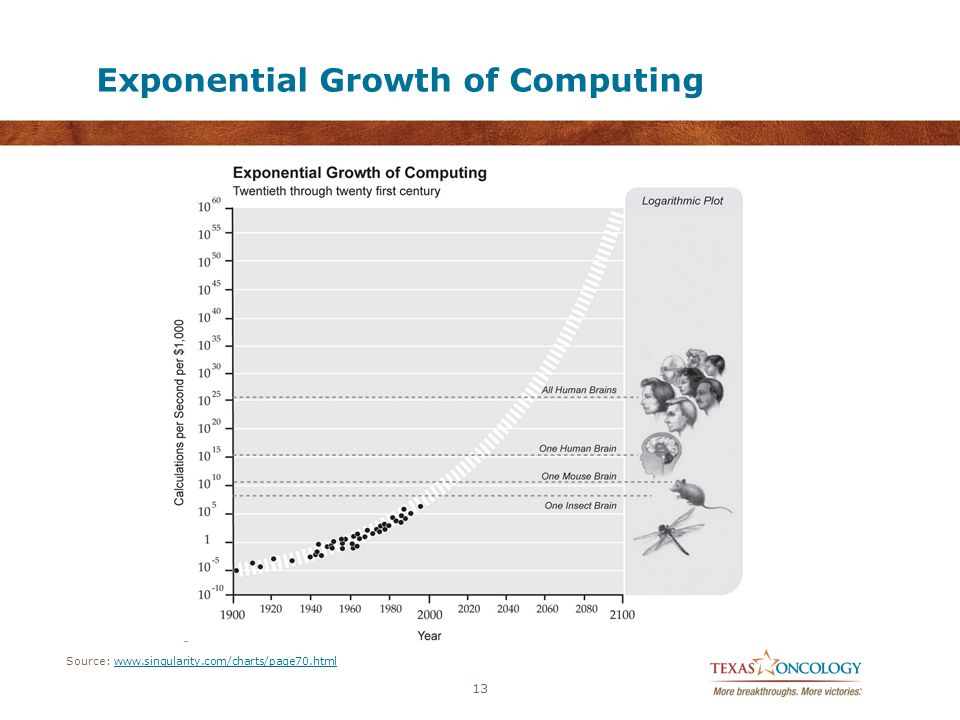 Exponential Growth of Computing 13 Source: www.singularity.com/charts/page70.htmlwww.singularity.com/charts/page70.html