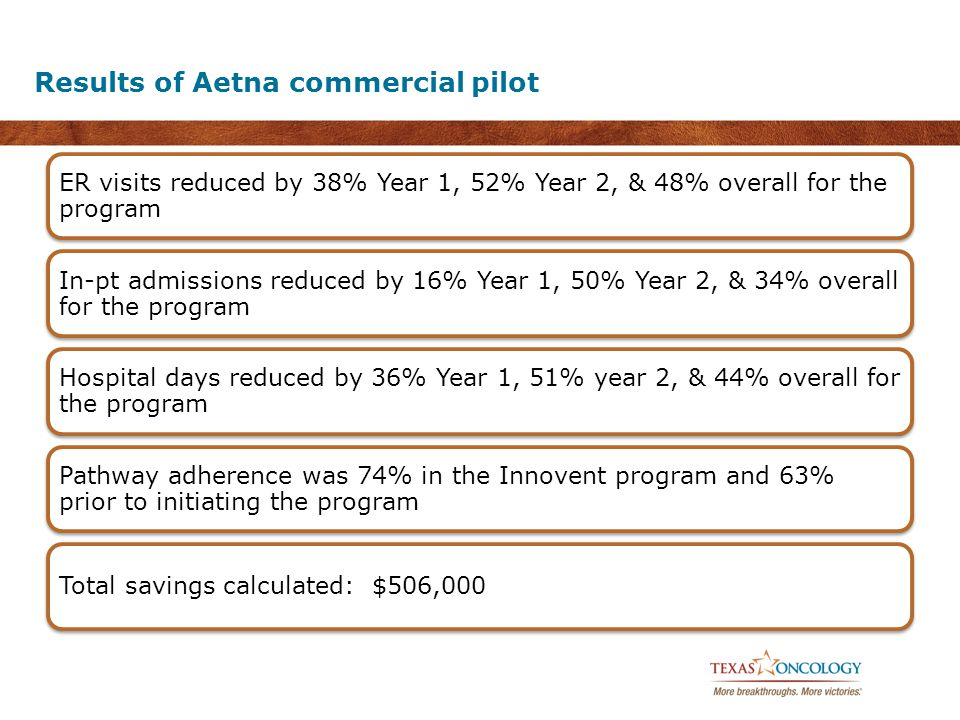 Results of Aetna commercial pilot ER visits reduced by 38% Year 1, 52% Year 2, & 48% overall for the program In-pt admissions reduced by 16% Year 1, 5