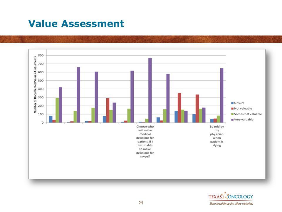Value Assessment 24