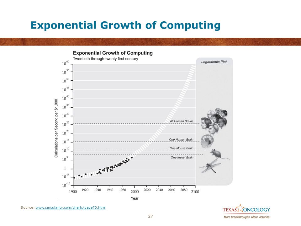 Exponential Growth of Computing 27 Source: www.singularity.com/charts/page70.htmlwww.singularity.com/charts/page70.html