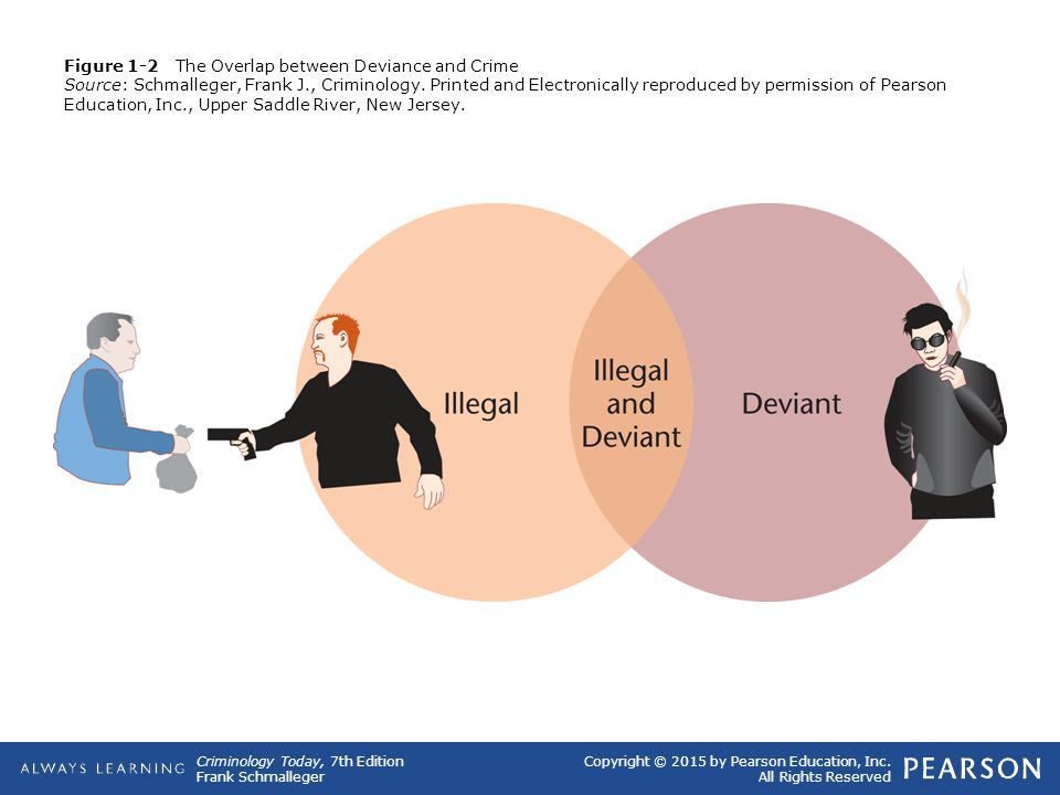 Copyright © 2015 by Pearson Education, Inc. All Rights Reserved Criminology Today, 7th Edition Frank Schmalleger Figure 1-2 The Overlap between Devian