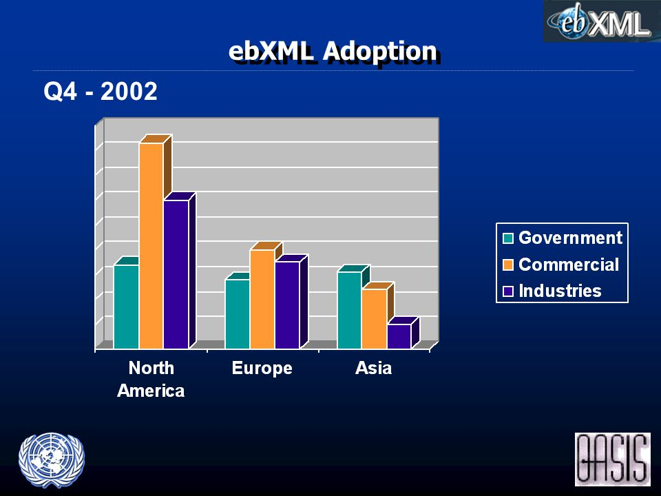 ebXML Adoption Q4 - 2002