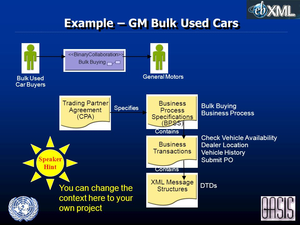 Example – GM Bulk Used Cars Bulk Buying Business Process Specifications (BPSS) Trading Partner Agreement (CPA) Specifies Bulk Buying Business Process Check Vehicle Availability Dealer Location Vehicle History Submit PO DTDs Contains Business Transactions XML Message Structures General Motors > Bulk Used Car Buyers Speaker Hint You can change the context here to your own project