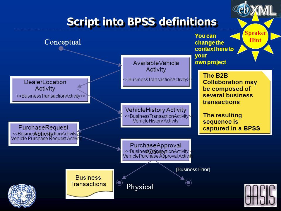 Script into BPSS definitions > Vehicle Purchase Request Activity PurchaseRequest Activity > AvailableVehicle Activity [Business Error] > DealerLocation Activity > VehicleHistory Activity > VehiclePurchase Approval Activity PurchaseApproval Activity The B2B Collaboration may be composed of several business transactions The resulting sequence is captured in a BPSS Business Transactions Conceptual Physical Speaker Hint You can change the context here to your own project