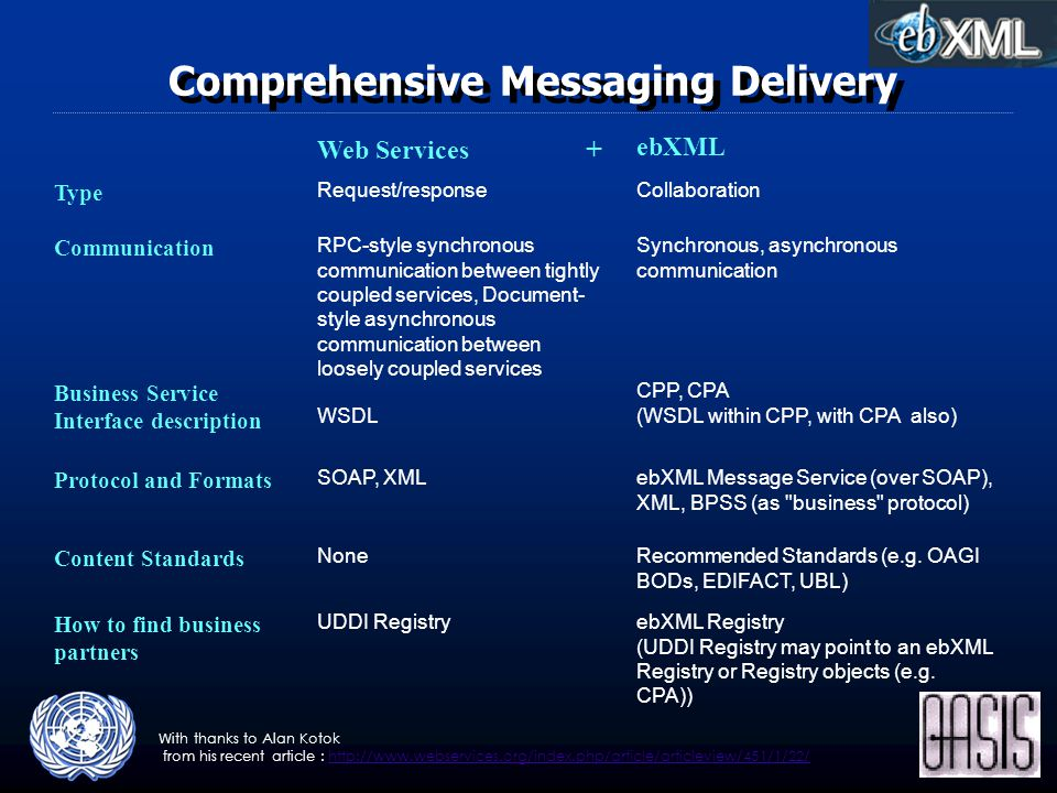 Comprehensive Messaging Delivery Web Services + ebXML Type Request/responseCollaboration Communication RPC-style synchronous communication between tightly coupled services, Document- style asynchronous communication between loosely coupled services Synchronous, asynchronous communication Business Service Interface description WSDL CPP, CPA (WSDL within CPP, with CPA also) Protocol and Formats SOAP, XMLebXML Message Service (over SOAP), XML, BPSS (as business protocol) Content Standards NoneRecommended Standards (e.g.