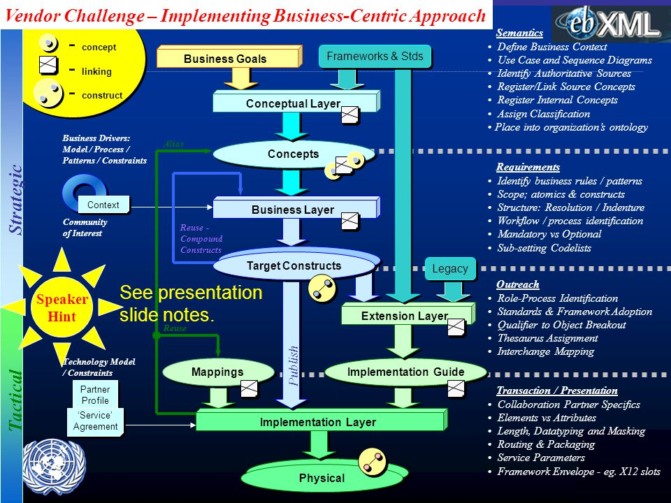 Partner Profile Implementation Guide Implementation Layer Extension Layer Business Layer Mappings Concepts Conceptual Layer Frameworks & Stds Transaction / Presentation Collaboration Partner Specifics Elements vs Attributes Length, Datatyping and Masking Routing & Packaging Service Parameters Framework Envelope - eg.