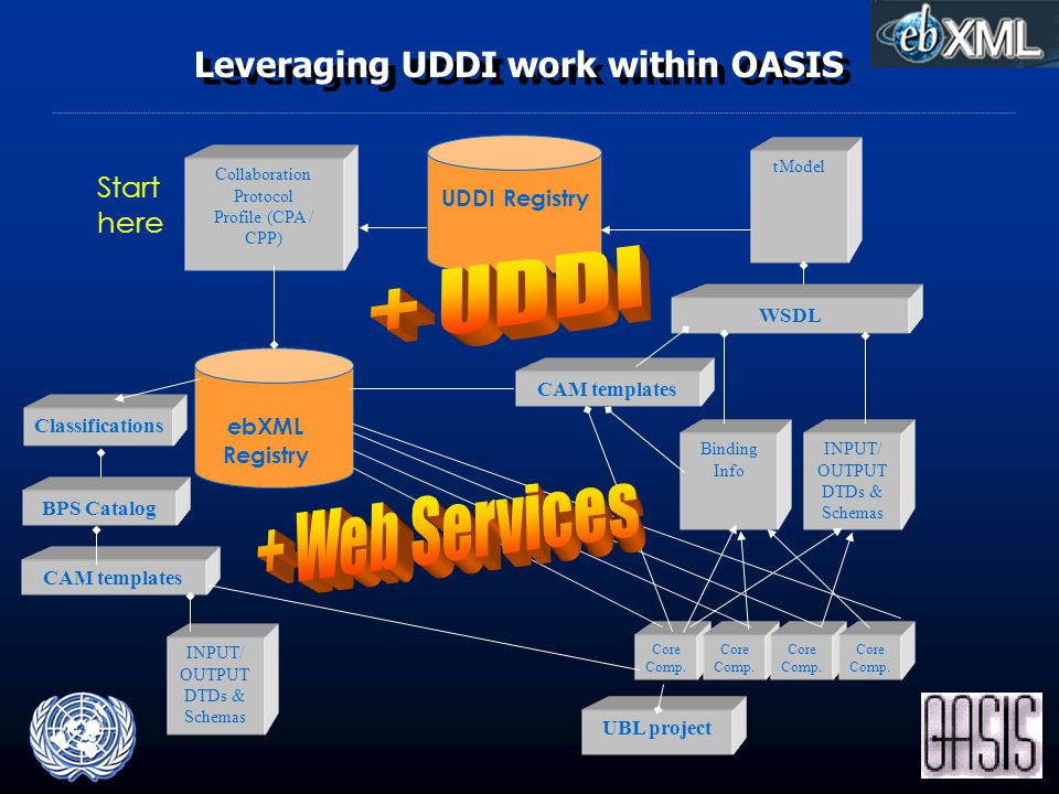 Leveraging UDDI work within OASIS Collaboration Protocol Profile (CPA / CPP) tModel INPUT/ OUTPUT DTDs & Schemas WSDL Binding Info UDDI Registry ebXML Registry Core Comp.