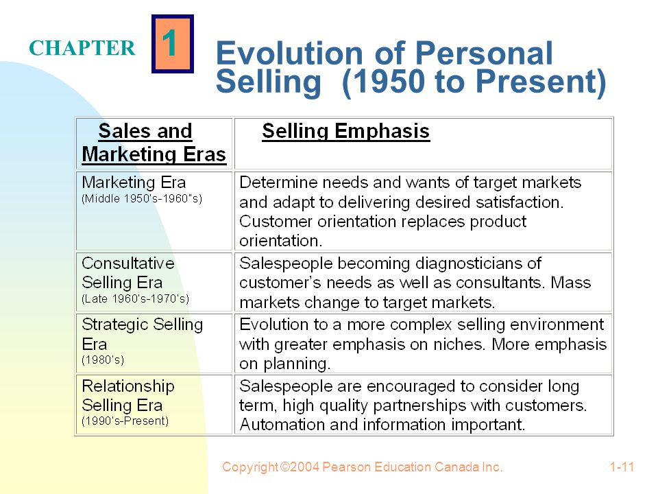 1 CHAPTER Copyright ©2004 Pearson Education Canada Inc.1-10 Evolution of Personal Selling (1950 to Present)