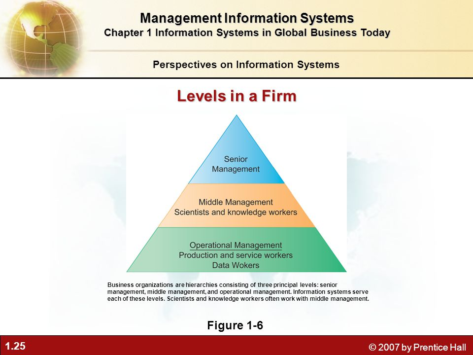 1.25 © 2007 by Prentice Hall Perspectives on Information Systems Management Information Systems Chapter 1 Information Systems in Global Business Today