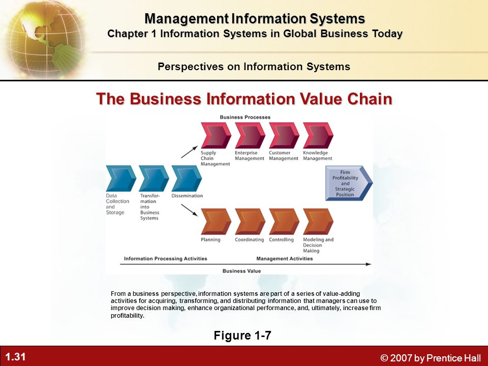 1.31 © 2007 by Prentice Hall Perspectives on Information Systems Management Information Systems Chapter 1 Information Systems in Global Business Today From a business perspective, information systems are part of a series of value-adding activities for acquiring, transforming, and distributing information that managers can use to improve decision making, enhance organizational performance, and, ultimately, increase firm profitability.