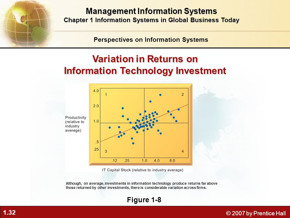 1.32 © 2007 by Prentice Hall Perspectives on Information Systems Management Information Systems Chapter 1 Information Systems in Global Business Today Although, on average, investments in information technology produce returns far above those returned by other investments, there is considerable variation across firms.