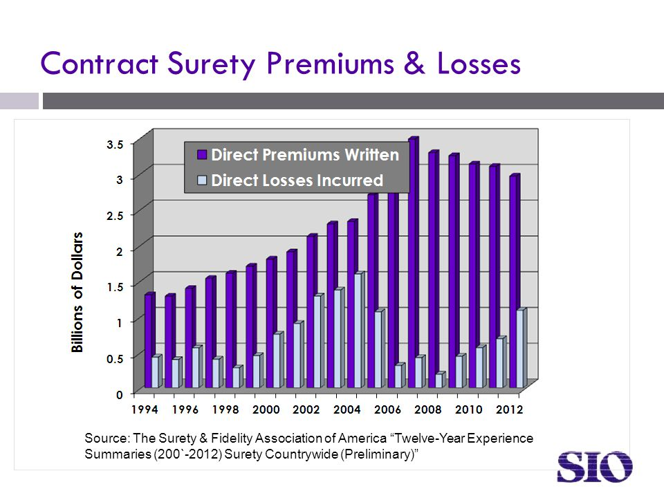 Contract Surety Premiums & Losses Source: The Surety & Fidelity Association of America Twelve-Year Experience Summaries (200`-2012) Surety Countrywide (Preliminary)