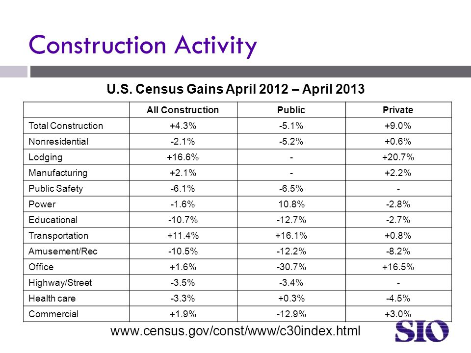 Construction Activity All ConstructionPublicPrivate Total Construction+4.3%-5.1%+9.0% Nonresidential-2.1%-5.2%+0.6% Lodging+16.6%-+20.7% Manufacturing+2.1%-+2.2% Public Safety-6.1%-6.5%- Power-1.6%10.8%-2.8% Educational-10.7%-12.7%-2.7% Transportation+11.4%+16.1%+0.8% Amusement/Rec-10.5%-12.2%-8.2% Office+1.6%-30.7%+16.5% Highway/Street-3.5%-3.4%- Health care-3.3%+0.3%-4.5% Commercial+1.9%-12.9%+3.0% www.census.gov/const/www/c30index.html U.S.