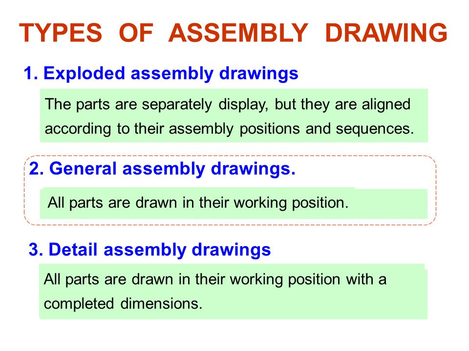 1.Exploded assembly drawings 3. Detail assembly drawings TYPES OF ASSEMBLY DRAWING 2.