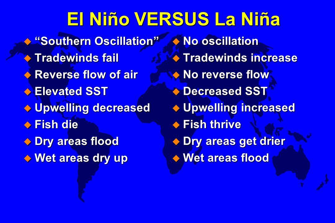 "El Niño VERSUS La Niña u ""Southern Oscillation"" u Tradewinds fail u Reverse flow of air u Elevated SST u Upwelling decreased u Fish die u Dry areas fl"
