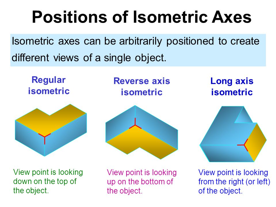 Positions of Isometric Axes Isometric axes can be arbitrarily positioned to create different views of a single object. Regular isometric Reverse axis
