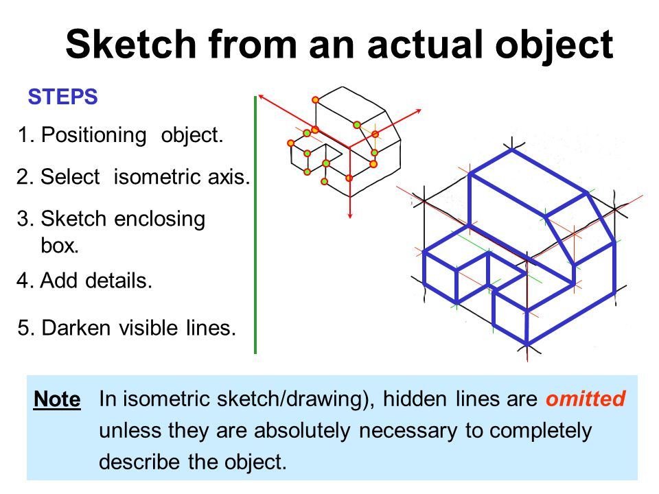 1.Positioning object. 2. Select isometric axis. 3.