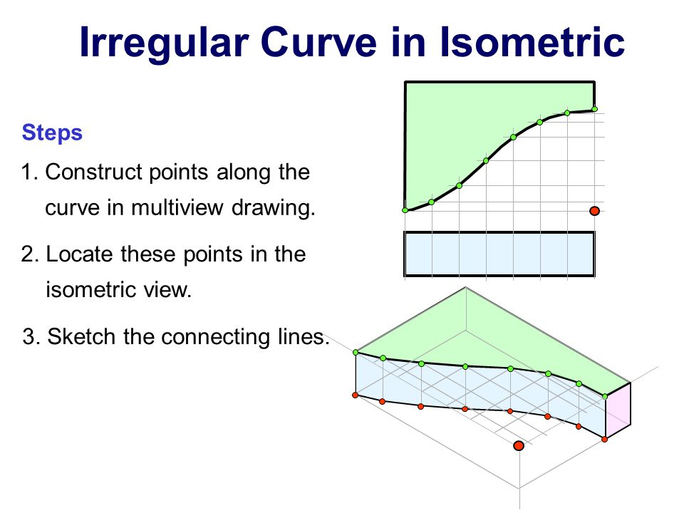 Irregular Curve in Isometric 1. Construct points along the curve in multiview drawing. 2. Locate these points in the isometric view. 3. Sketch the con