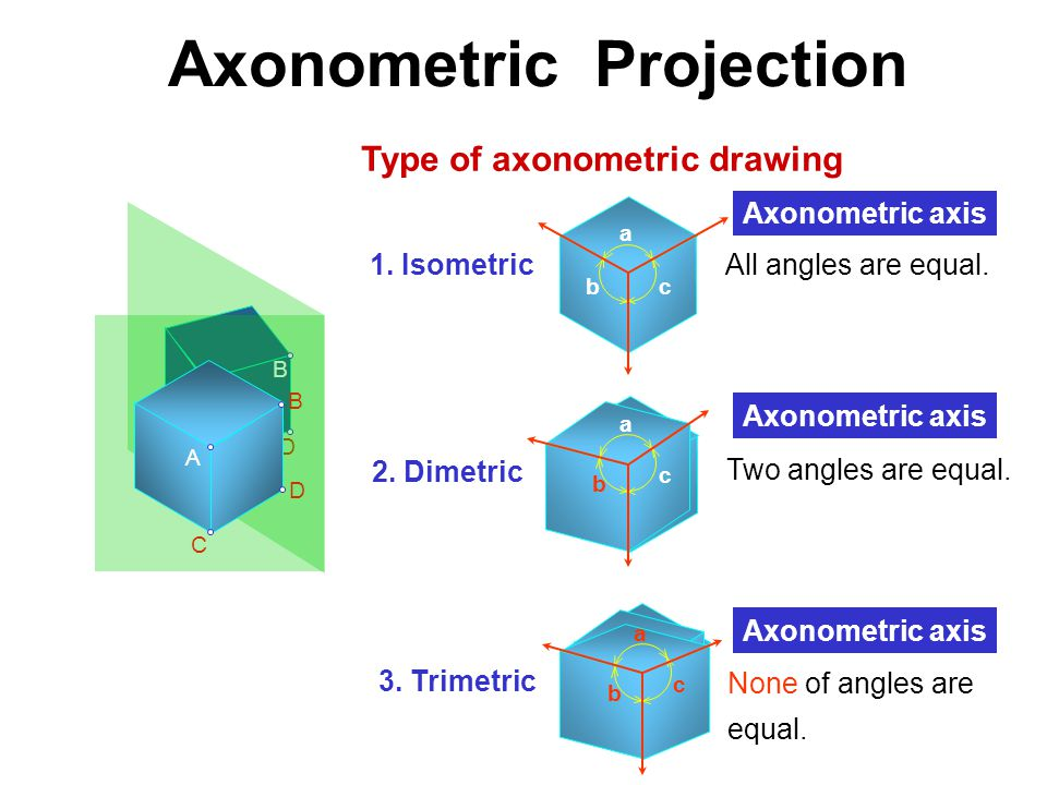 Axonometric Projection Type of axonometric drawing a b c 2. Dimetric Two angles are equal. b a c 3. Trimetric None of angles are equal. a bc 1. Isomet