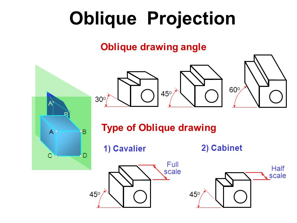 A D C B B C D A Oblique drawing angle 30 o 45 o 60 o Type of Oblique drawing 45 o 1) Cavalier 2) Cabinet Full scale Half scale