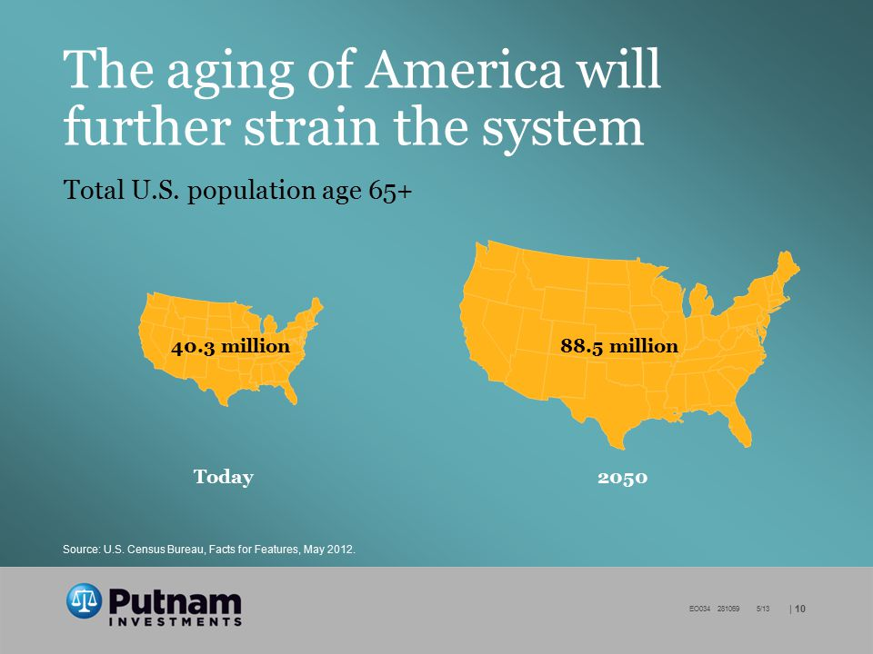 | 10 EO034 281069 5/13 The aging of America will further strain the system Total U.S.