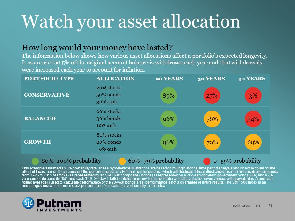 | 21 EO034 281069 5/13 Watch your asset allocation PORTFOLIO TYPEALLOCATION20 YEARS30 YEARS40 YEARS CONSERVATIVE 20% stocks 50% bonds 30% cash BALANCED 60% stocks 30% bonds 10% cash GROWTH 80% stocks 20% bonds 0% cash 80%–100% probability60%–79% probability0–59% probability 96% 76% 79% 54% 69% 89% 3% 27% How long would your money have lasted.