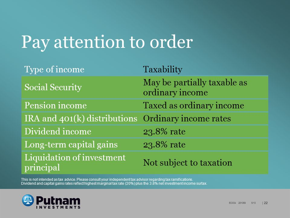 | 22 EO034 281069 5/13 Pay attention to order Type of incomeTaxability Social Security May be partially taxable as ordinary income Pension incomeTaxed as ordinary income IRA and 401(k) distributionsOrdinary income rates Dividend income23.8% rate Long-term capital gains23.8% rate Liquidation of investment principal Not subject to taxation This is not intended as tax advice.
