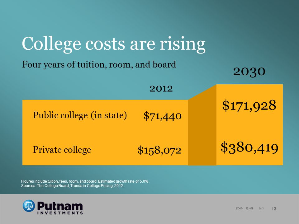   3 EO034 281069 5/13 Figures include tuition, fees, room, and board. Estimated growth rate of 5.0%. Sources: The College Board, Trends in College Pri