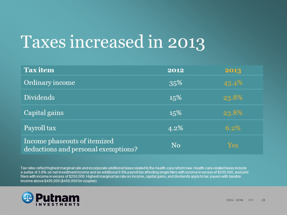   8 EO034 281069 5/13 Taxes increased in 2013 Tax item20122013 Ordinary income35%43.4% Dividends15%23.8% Capital gains15%23.8% Payroll tax4.2%6.2% Inc