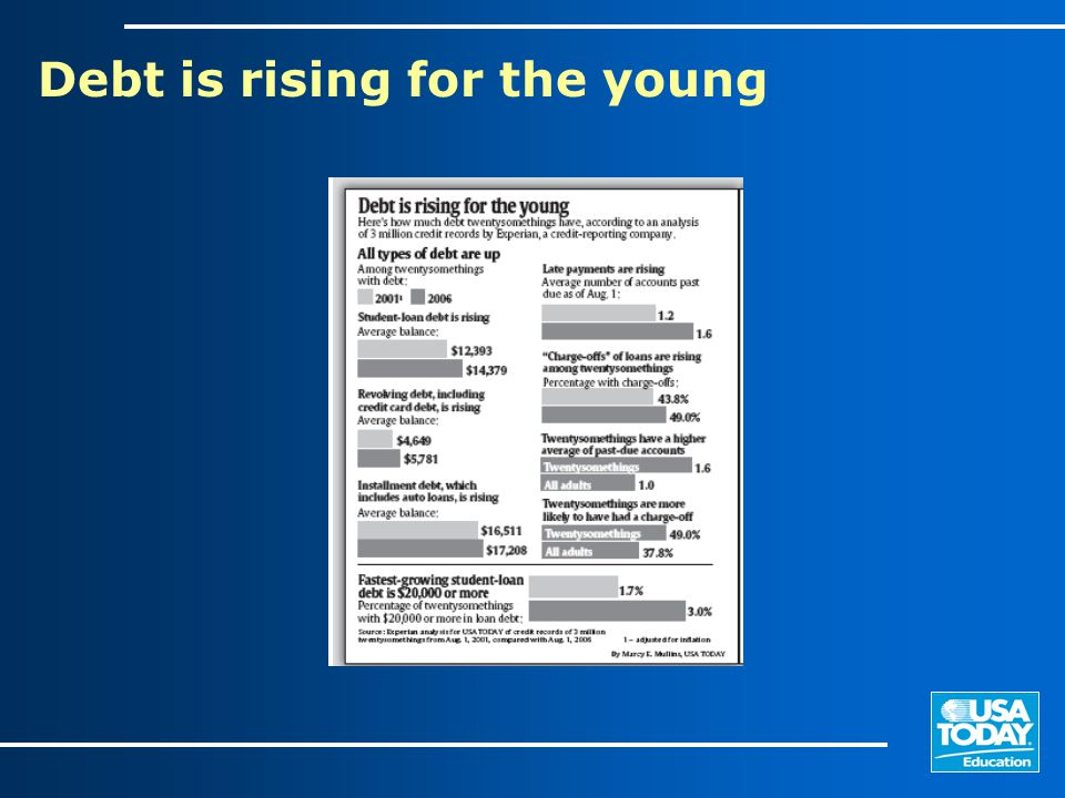Young & In Debt: Six financial challenges 1)Struggling with debt 2) Paying off student debt 3) Saving money 4) Cutting credit card debt 5) Improving credit score 6) Getting health insurance