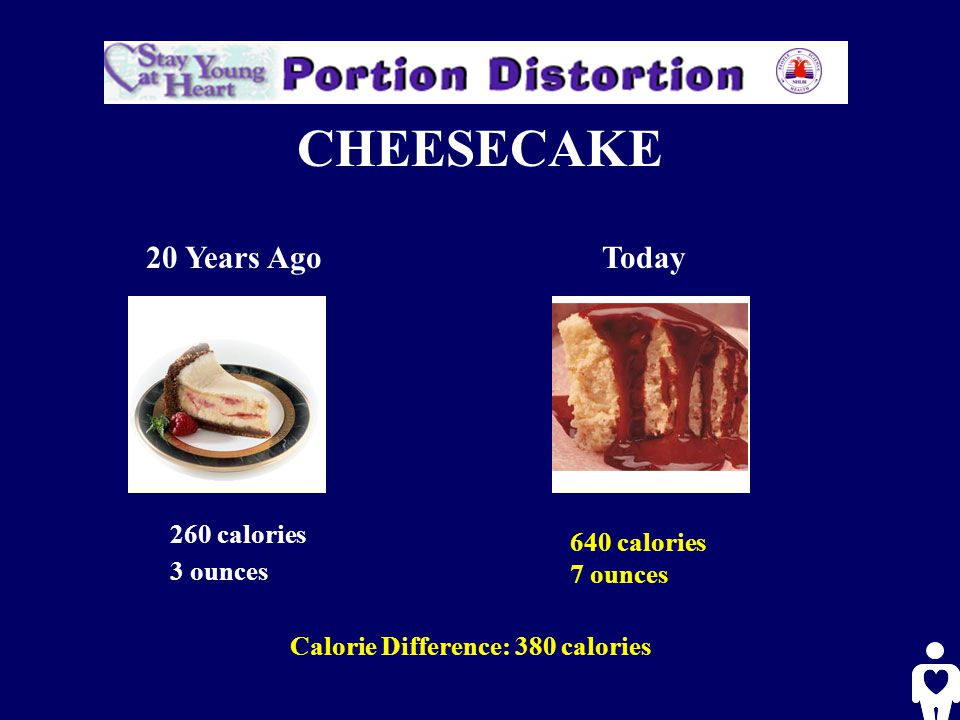 CHEESECAKE 20 Years AgoToday 260 calories 3 ounces 640 calories 7 ounces Calorie Difference: 380 calories