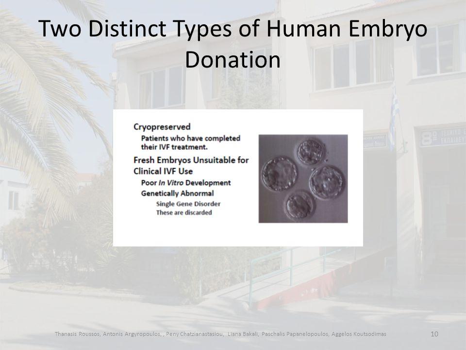 Two Distinct Types of Human Embryo Donation Thanasis Roussos, Antonis Argyropoulos,, Peny Chatzianastasiou, Liana Bakali, Paschalis Papanelopoulos, Aggelos Koutsodimas 10