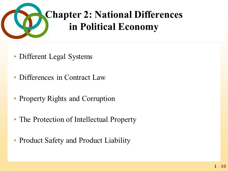 1 - 10 Chapter 2: National Differences in Political Economy Different Legal Systems Differences in Contract Law Property Rights and Corruption The Pro
