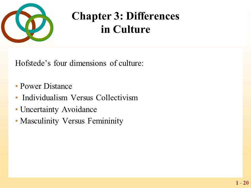 1 - 20 Chapter 3: Differences in Culture Hofstede's four dimensions of culture: Power Distance Individualism Versus Collectivism Uncertainty Avoidance
