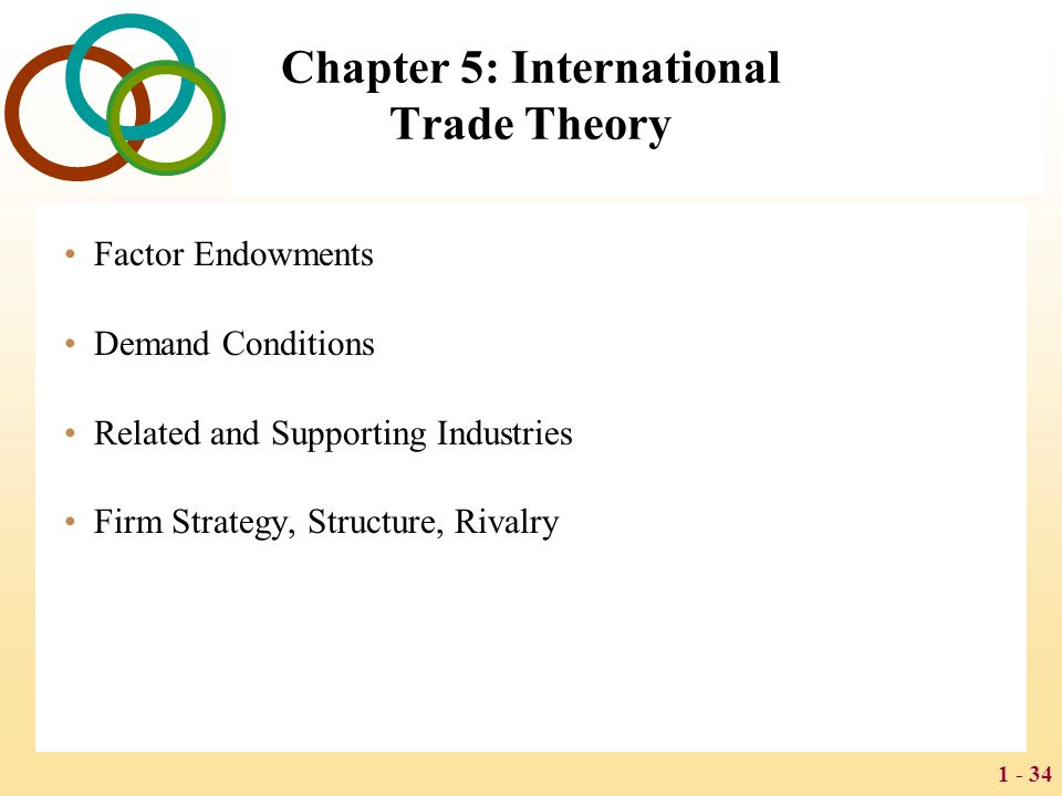 1 - 34 Chapter 5: International Trade Theory Factor Endowments Demand Conditions Related and Supporting Industries Firm Strategy, Structure, Rivalry