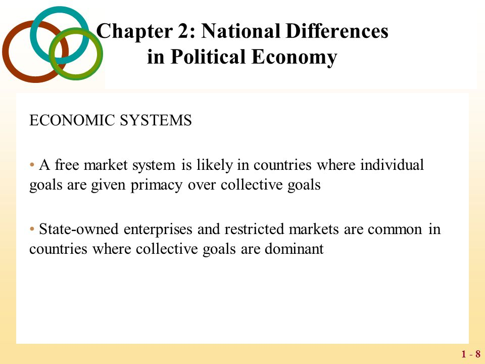 1 - 8 Chapter 2: National Differences in Political Economy ECONOMIC SYSTEMS A free market system is likely in countries where individual goals are giv