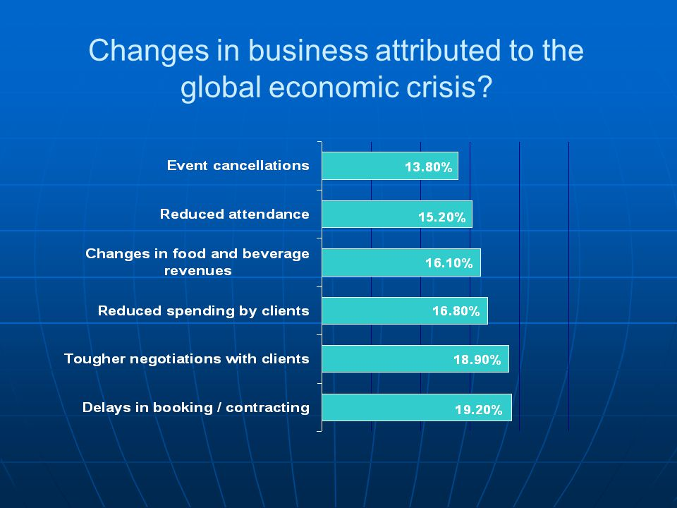 Changes in business attributed to the global economic crisis