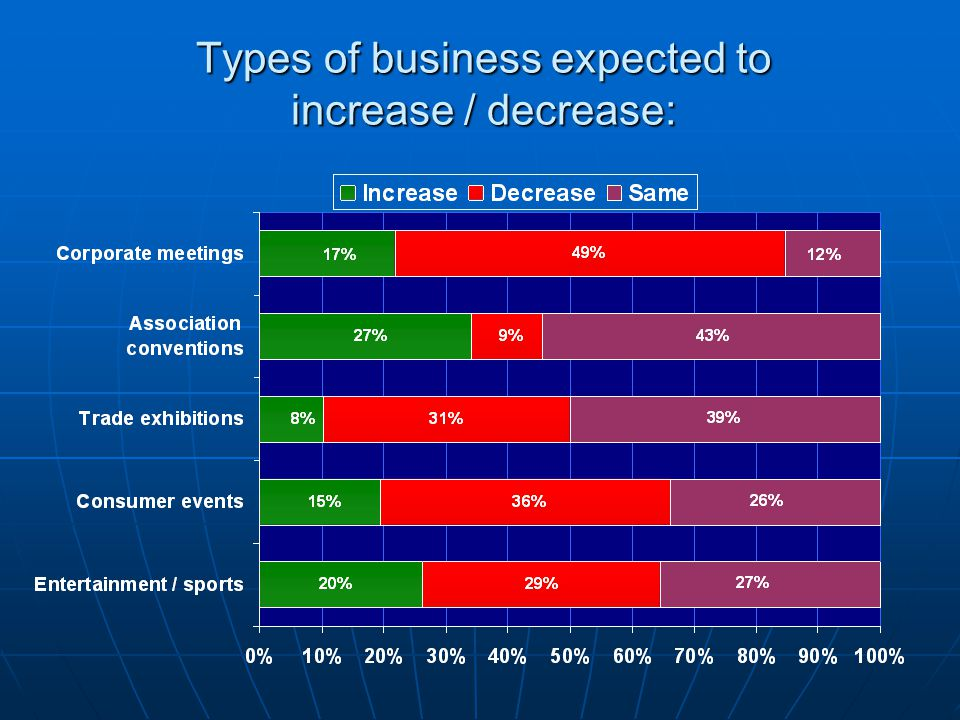 Types of business expected to increase / decrease: