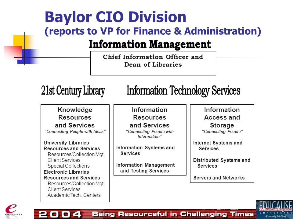 Baylor CIO Division (reports to VP for Finance & Administration) Chief Information Officer and Dean of Libraries Knowledge Resources and Services Connecting People with Ideas University Libraries Resources and Services Resources/Collection Mgt.