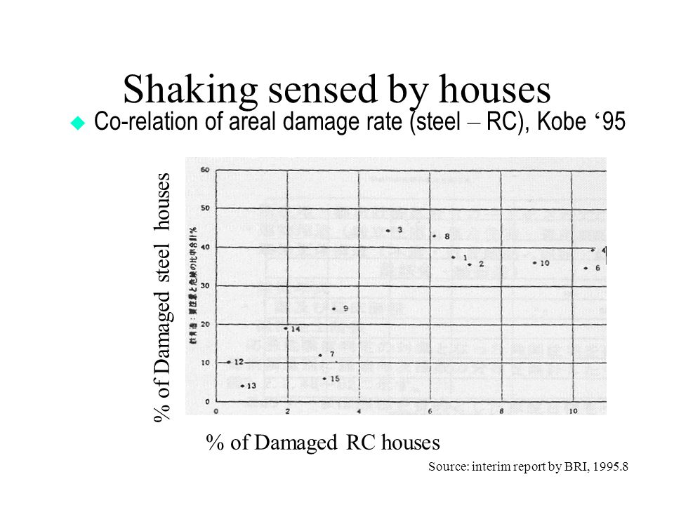 Shaking sensed by houses  Co-relation of areal damage rate (steel – RC), Kobe ' 95 Level of shaking=> % of Damaged RC houses % of Damaged steel houses Source: interim report by BRI, 1995.8