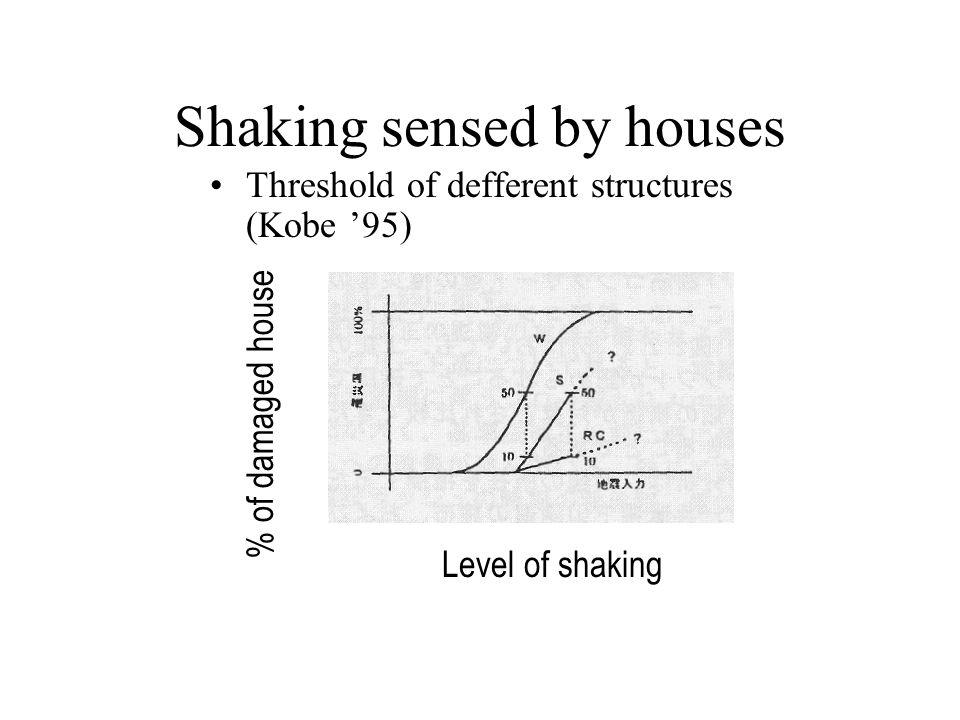 Shaking sensed by houses Threshold of defferent structures (Kobe '95) Level of shaking Level of shaking=> % of damaged house